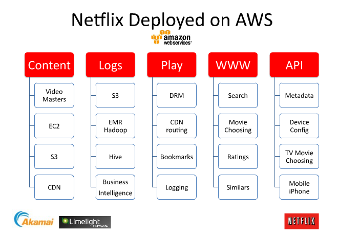 an overview of the netflix deployment setup on amazon aws
