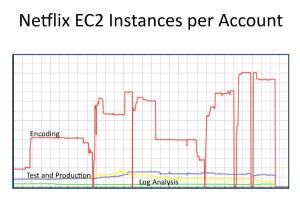 Netflix EC2 Instances per Account